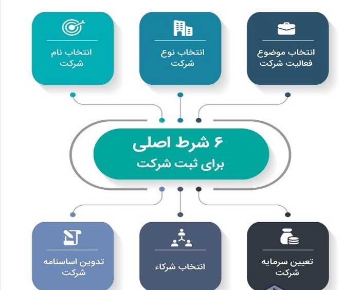 تعیین نوع و نام و موضوع فعالیت شرکت